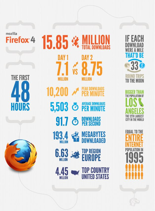 Usage Statistics - Mozilla Firefox Download